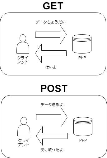 GETとPOSTの動作イメージ